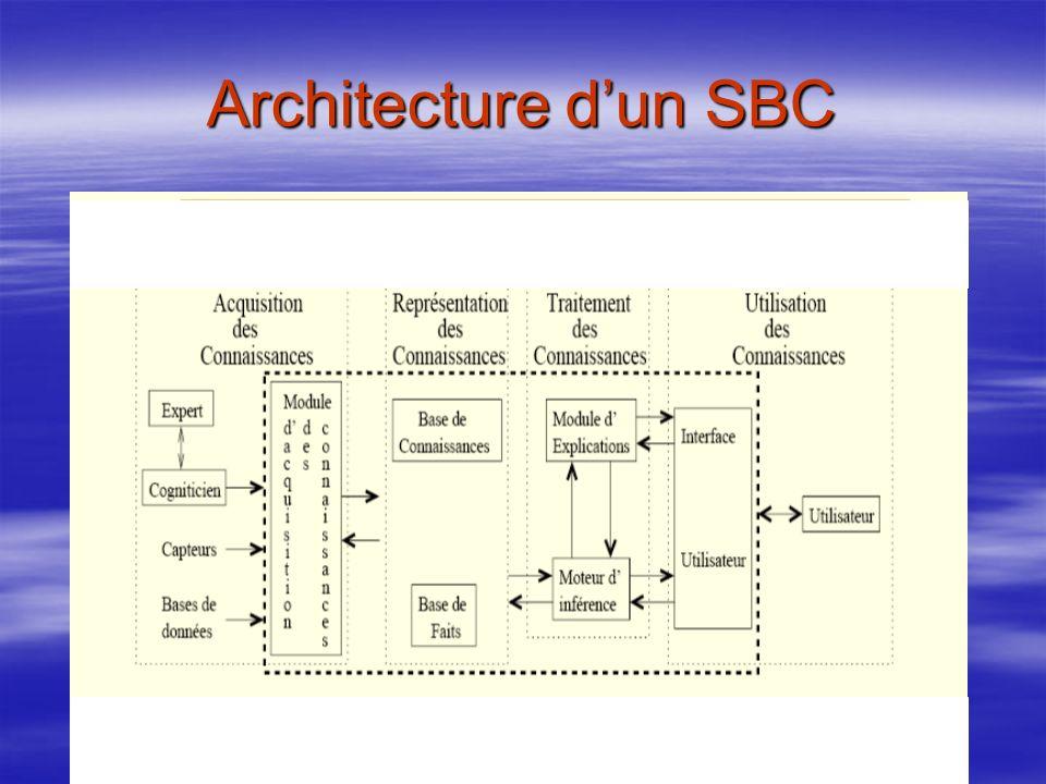 Architecture d'un SBC