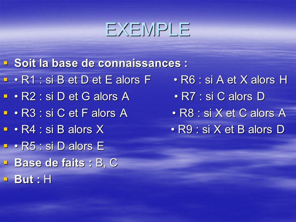 EXEMPLE Soit la base de connaissances :
