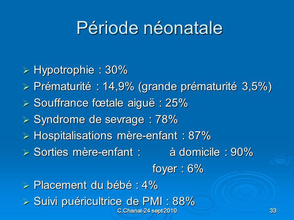 Période néonatale Hypotrophie : 30%