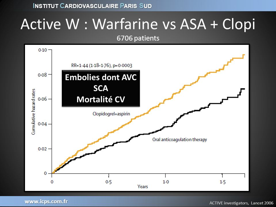 Active W : Warfarine vs ASA + Clopi 6706 patients