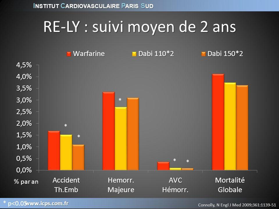 RE-LY : suivi moyen de 2 ans