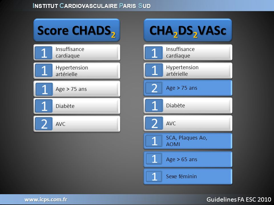 Score CHADS2 CHA2DS2VASc Guidelines FA ESC 2010 Insuffisance cardiaque