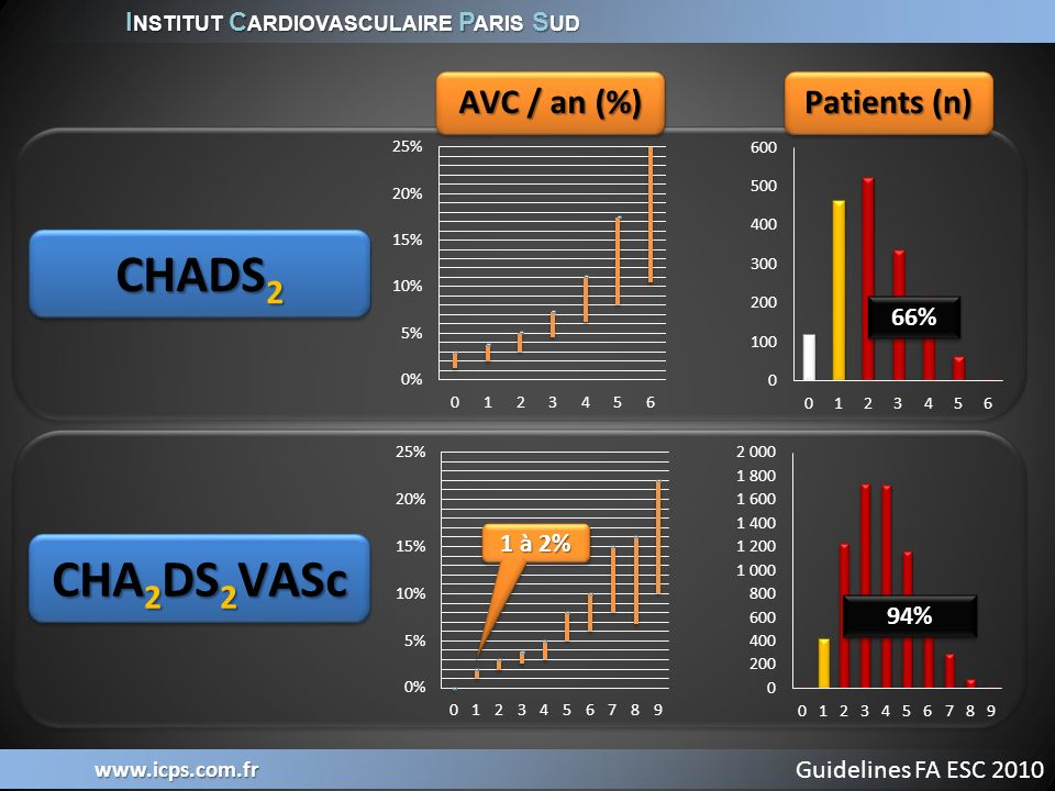 CHADS2 CHA2DS2VASc AVC / an (%) Patients (n) 66% 1 à 2% 94%