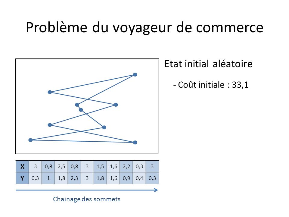 Problème du voyageur de commerce
