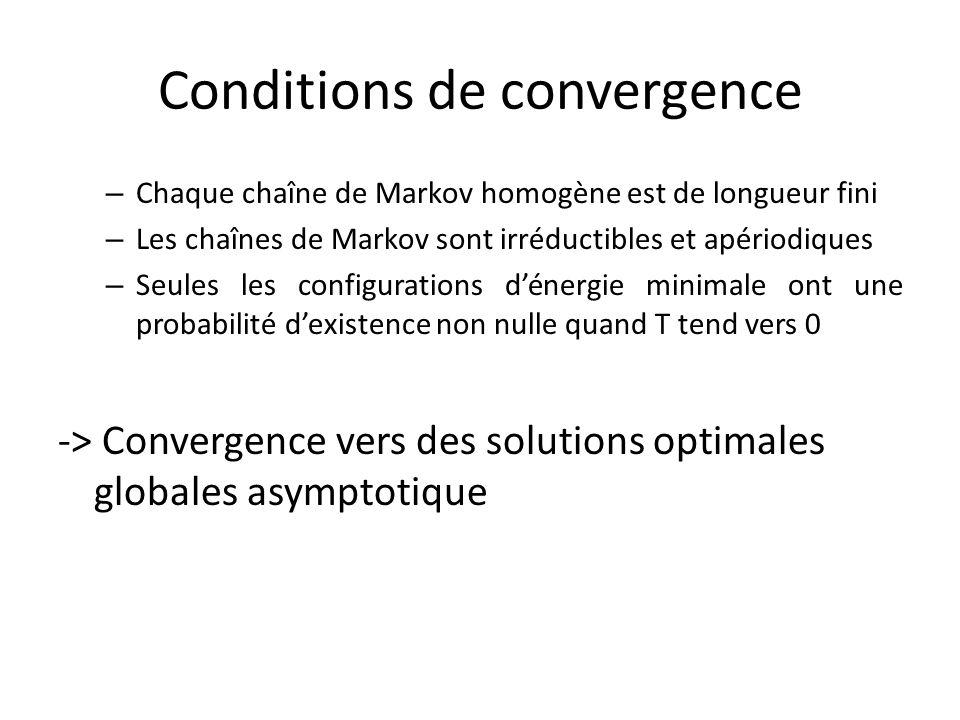 Conditions de convergence