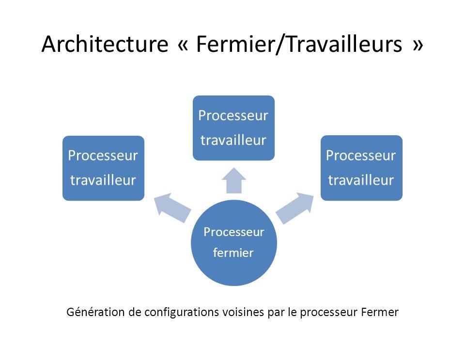 Architecture « Fermier/Travailleurs »