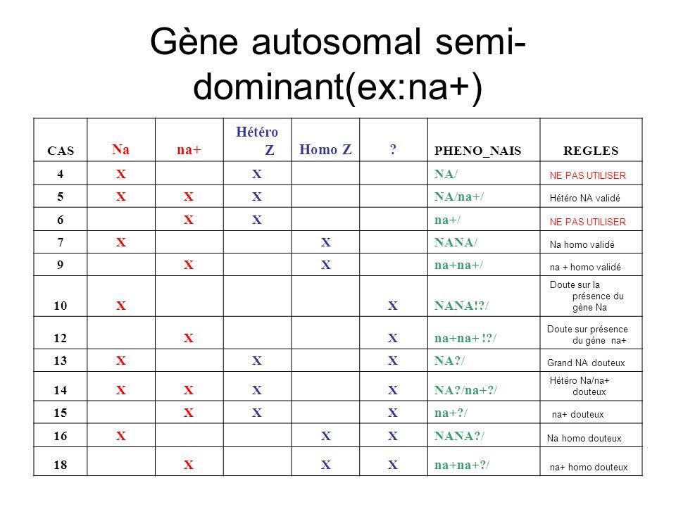 Gène autosomal semi-dominant(ex:na+)