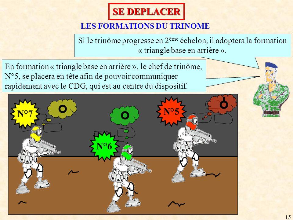 LES FORMATIONS DU TRINOME