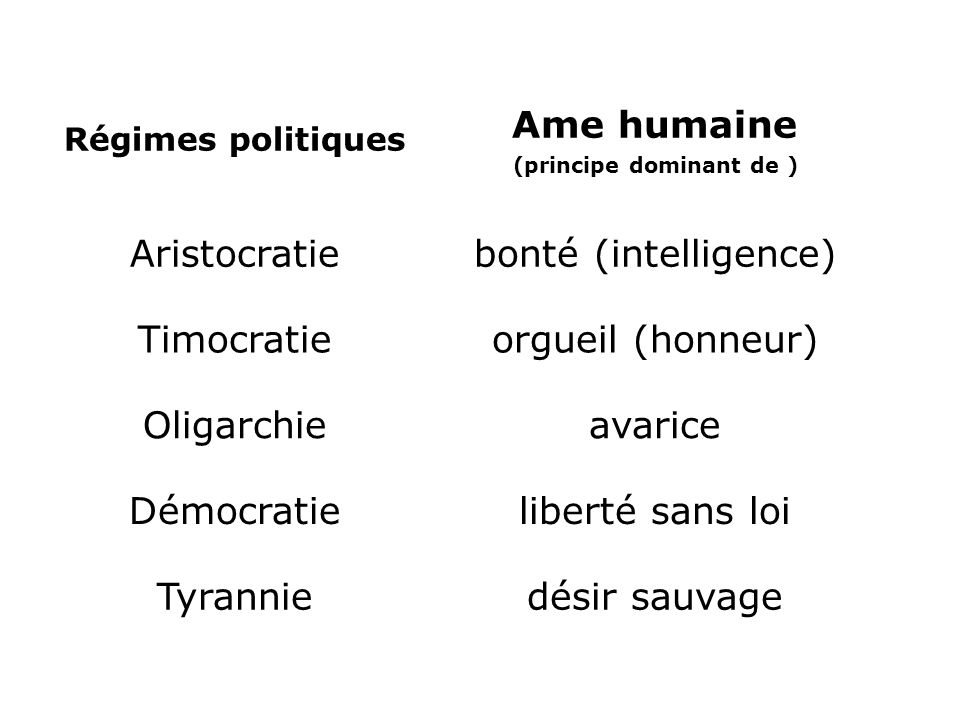 Ame humaine (principe dominant de )