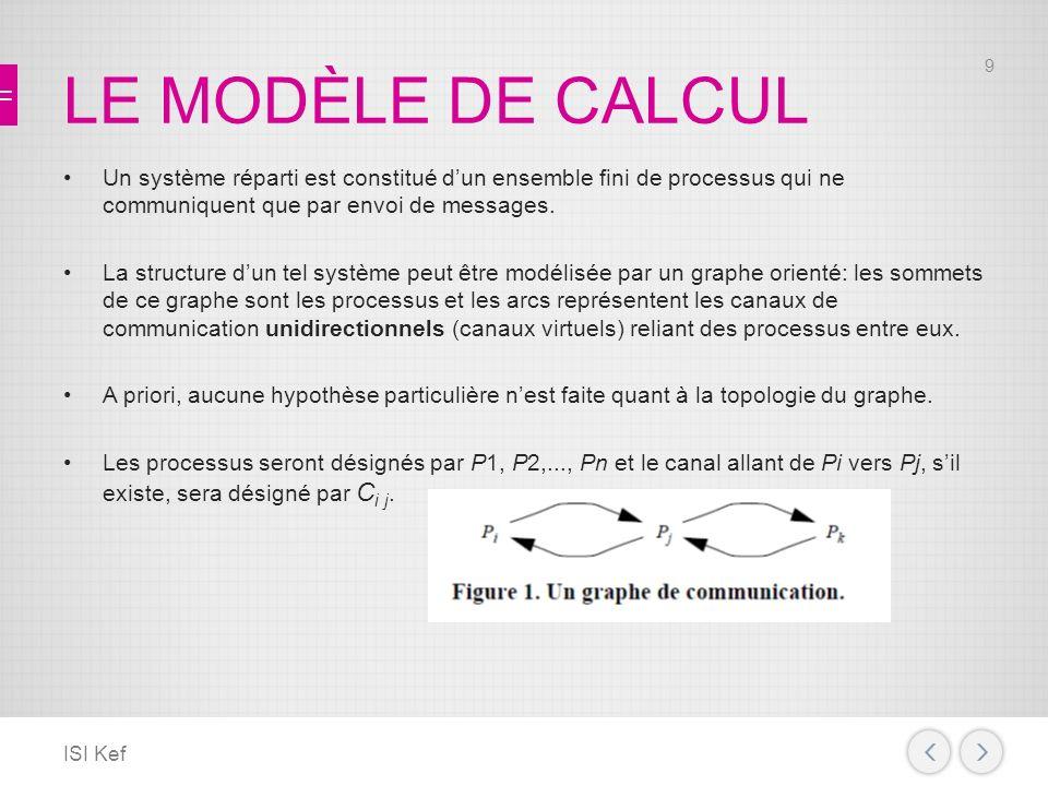 LE MODÈLE DE CALCUL Un système réparti est constitué d'un ensemble fini de processus qui ne communiquent que par envoi de messages.