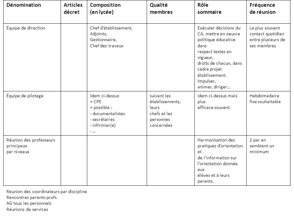 Dénomination Articles décret Composition (en lycée) Qualité membres