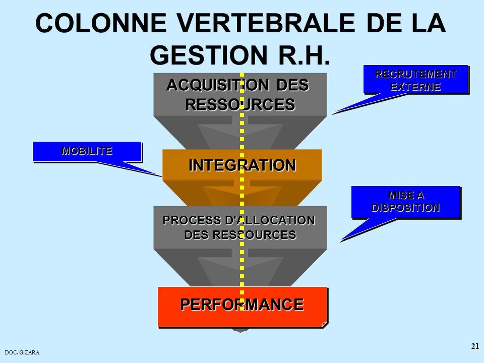COLONNE VERTEBRALE DE LA GESTION R.H.