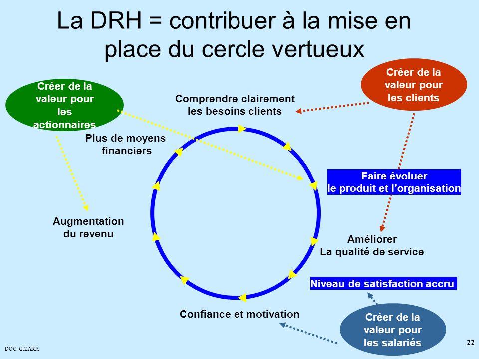 La DRH = contribuer à la mise en place du cercle vertueux