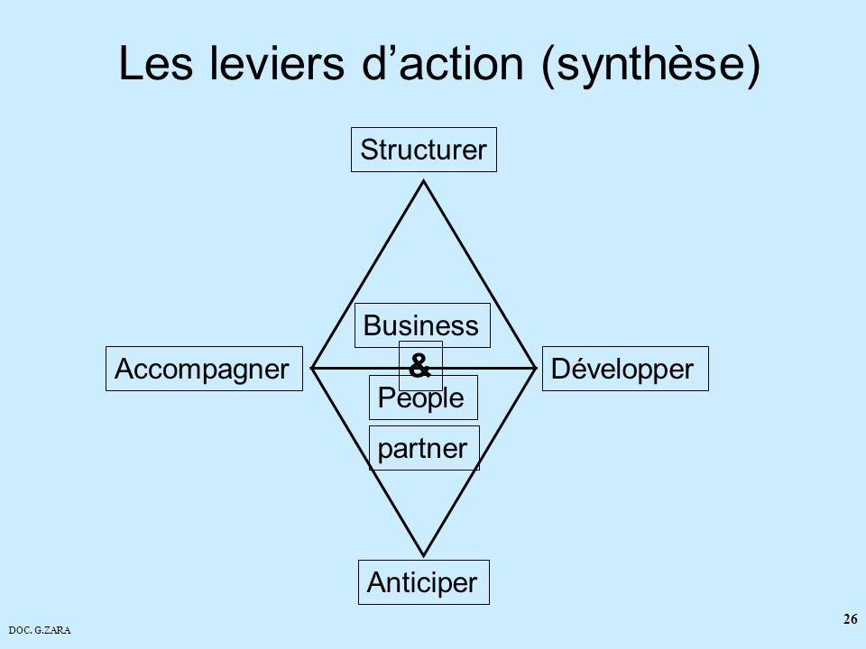 Les leviers d'action (synthèse)