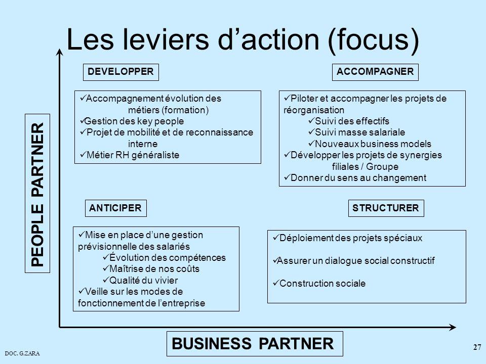 Les leviers d'action (focus)