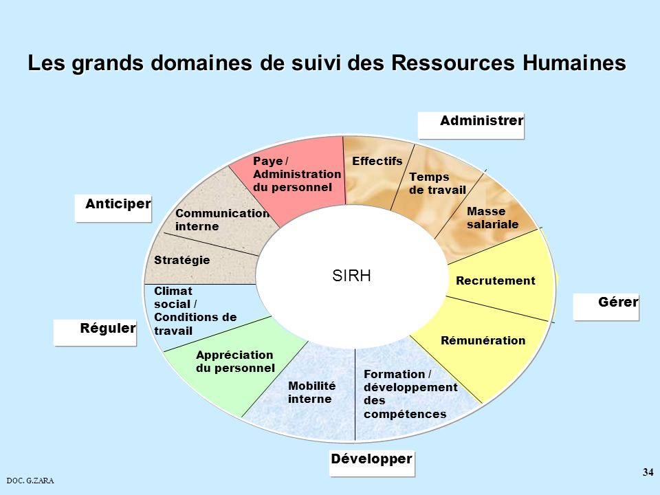 Les grands domaines de suivi des Ressources Humaines
