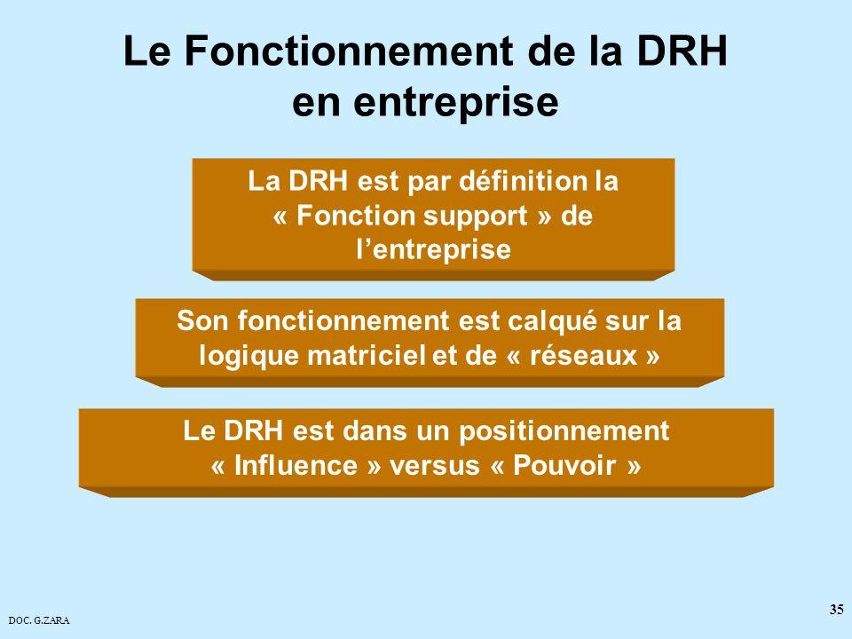 Le Fonctionnement de la DRH en entreprise