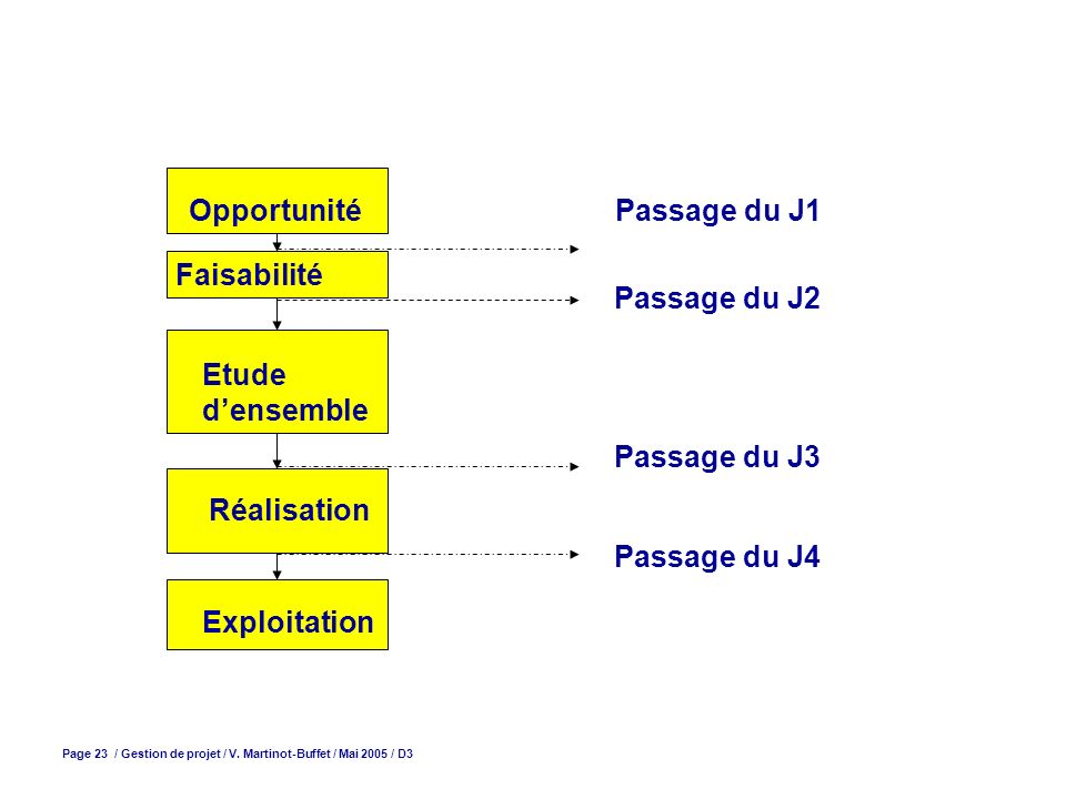 Passage du J1 Faisabilité Réalisation