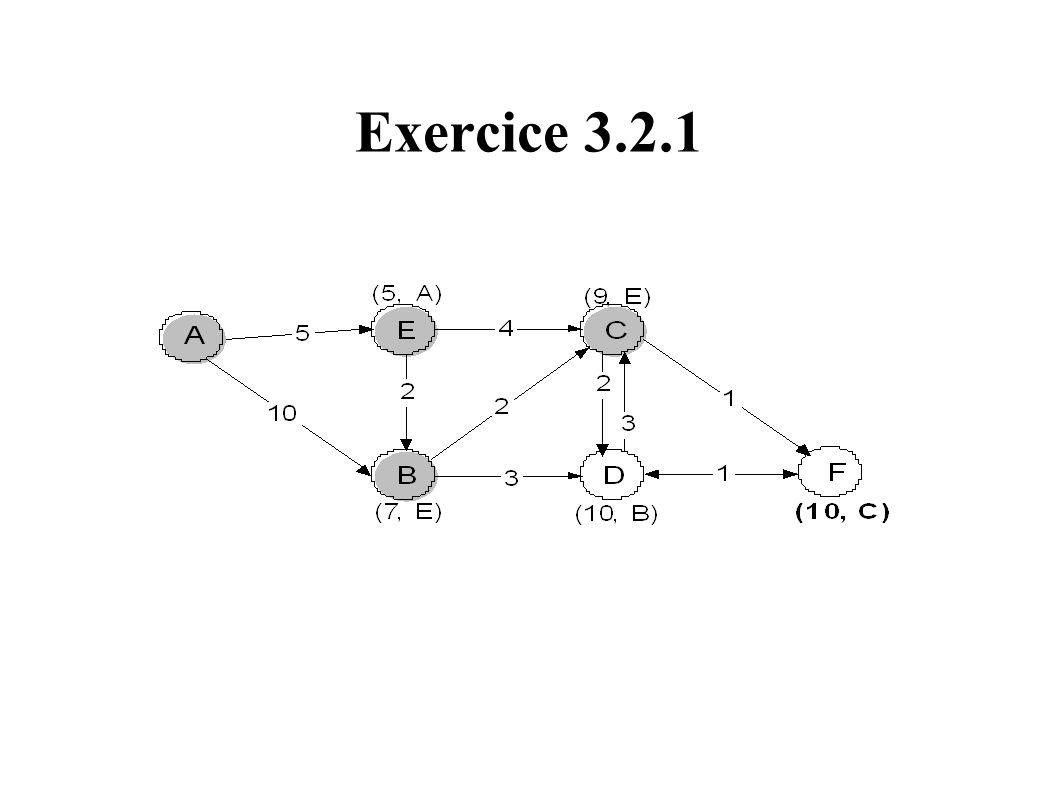 Exercice 3.2.1