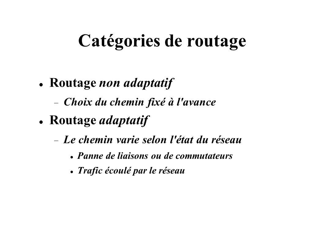 Catégories de routage Routage non adaptatif Routage adaptatif