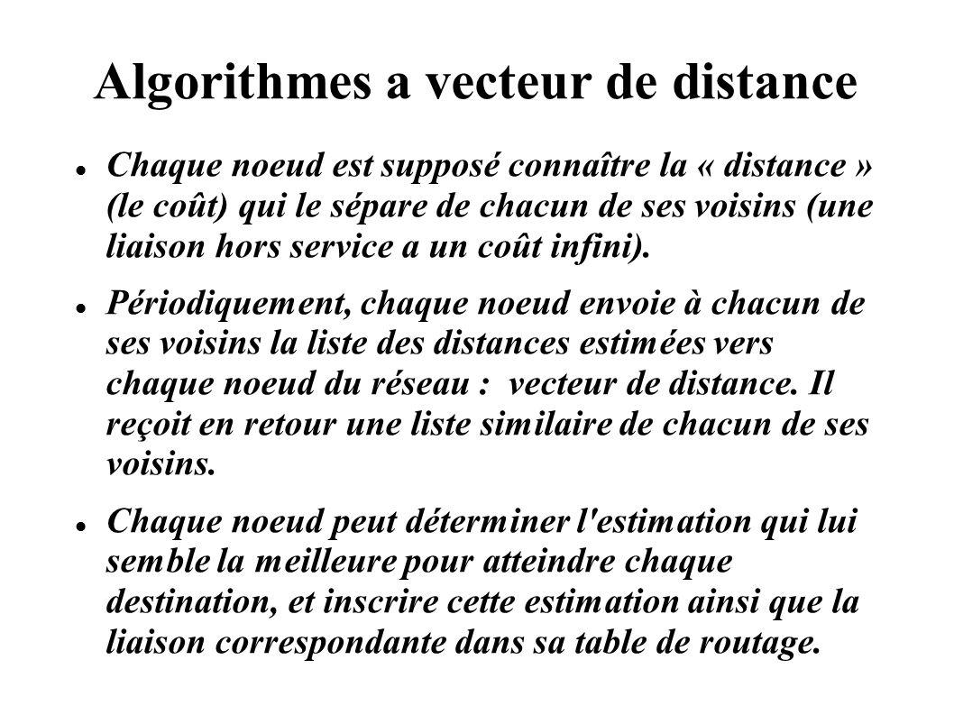 Algorithmes a vecteur de distance