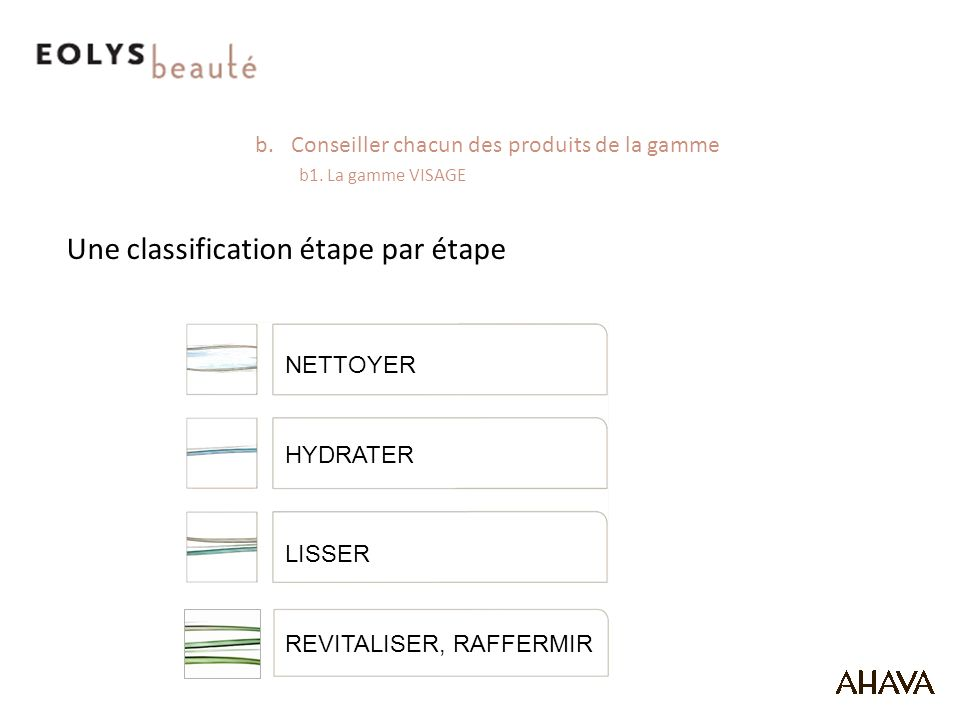 Une classification étape par étape