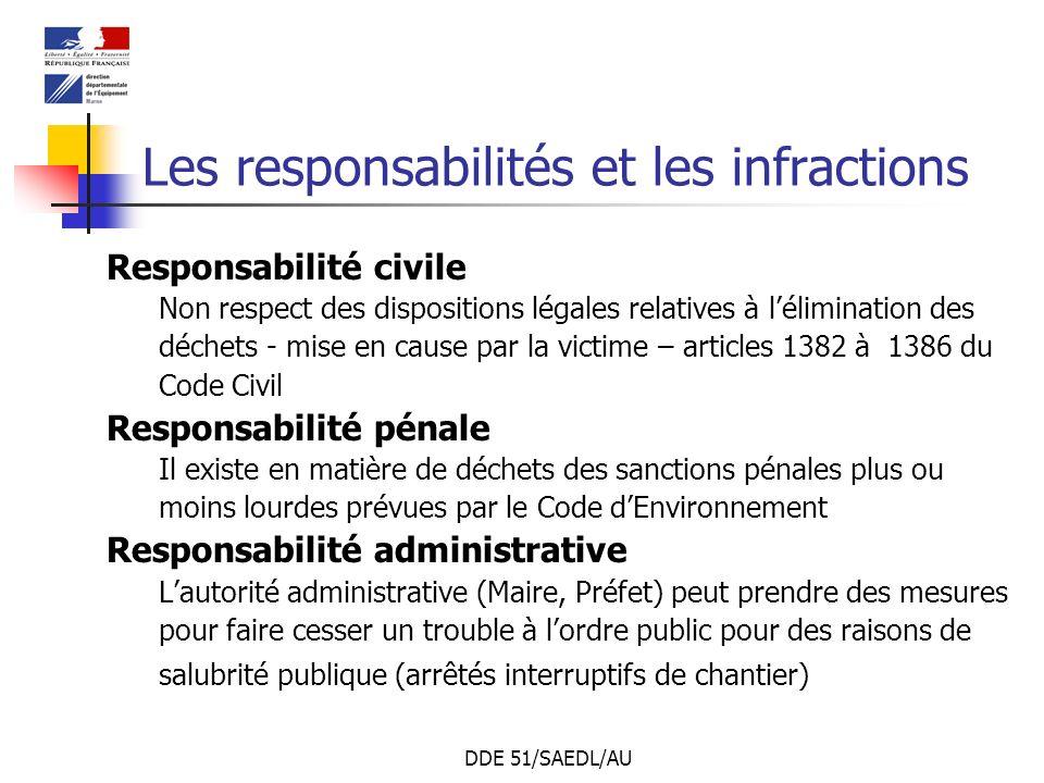 Les responsabilités et les infractions