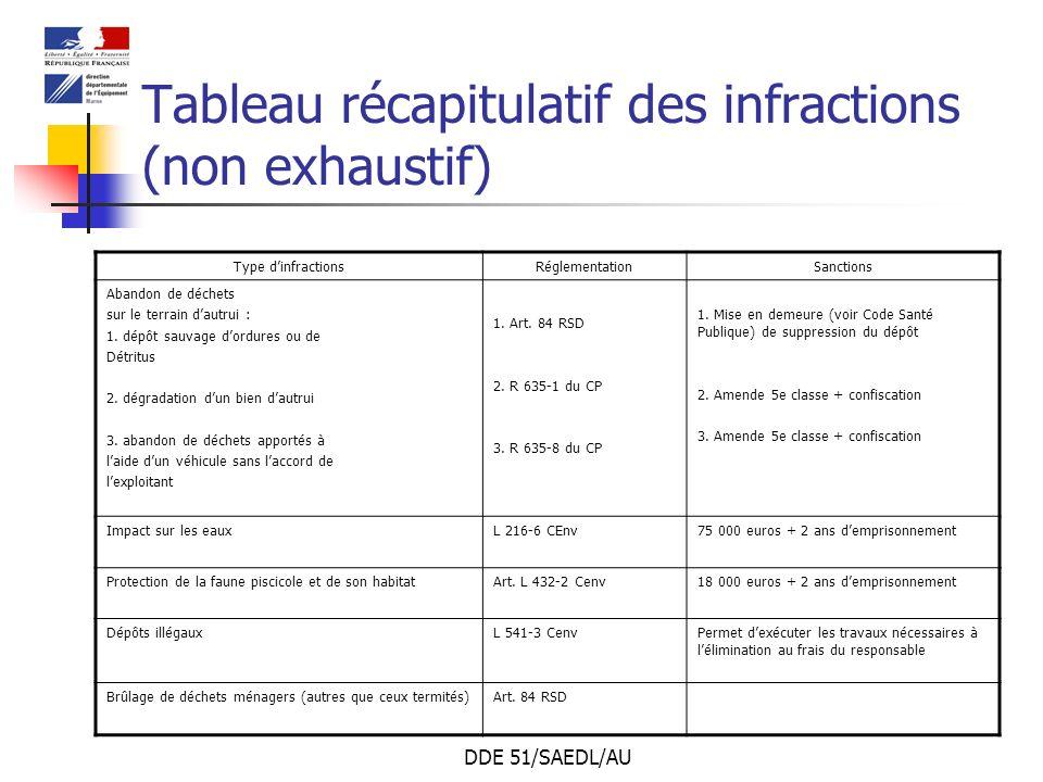 Tableau récapitulatif des infractions (non exhaustif)