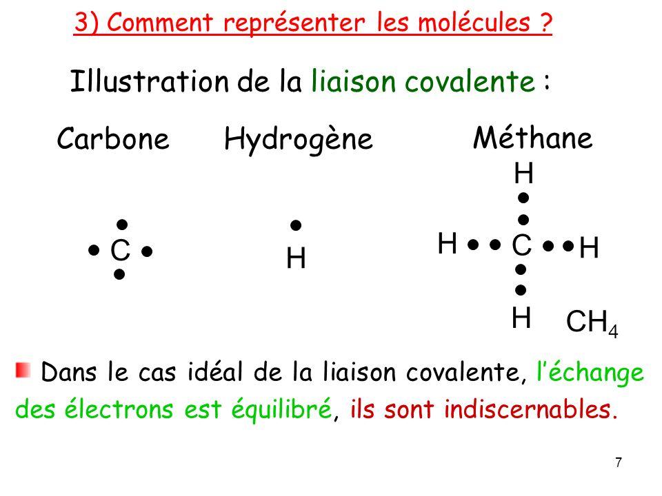 Illustration de la liaison covalente :