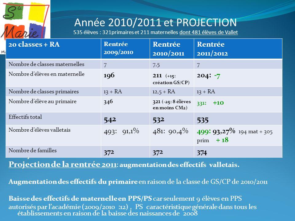 Année 2010/2011 et PROJECTION 535 élèves : 321primaires et 211 maternelles dont 481 élèves de Vallet