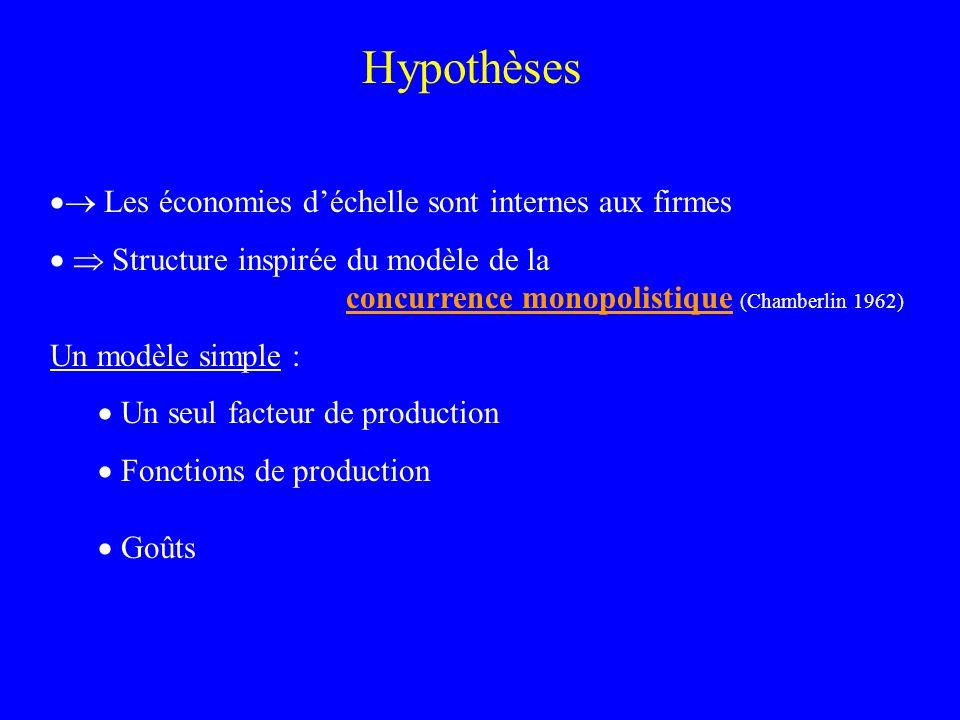 Hypothèses  Les économies d'échelle sont internes aux firmes
