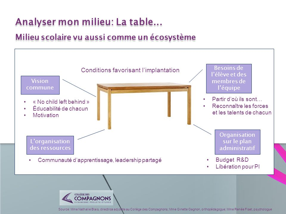 Analyser mon milieu: La table...