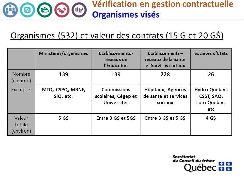 Vérification en gestion contractuelle Organismes visés