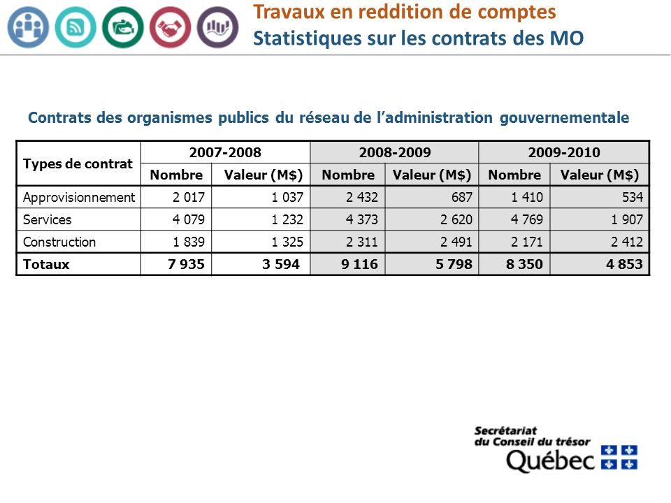 Travaux en reddition de comptes Statistiques sur les contrats des MO