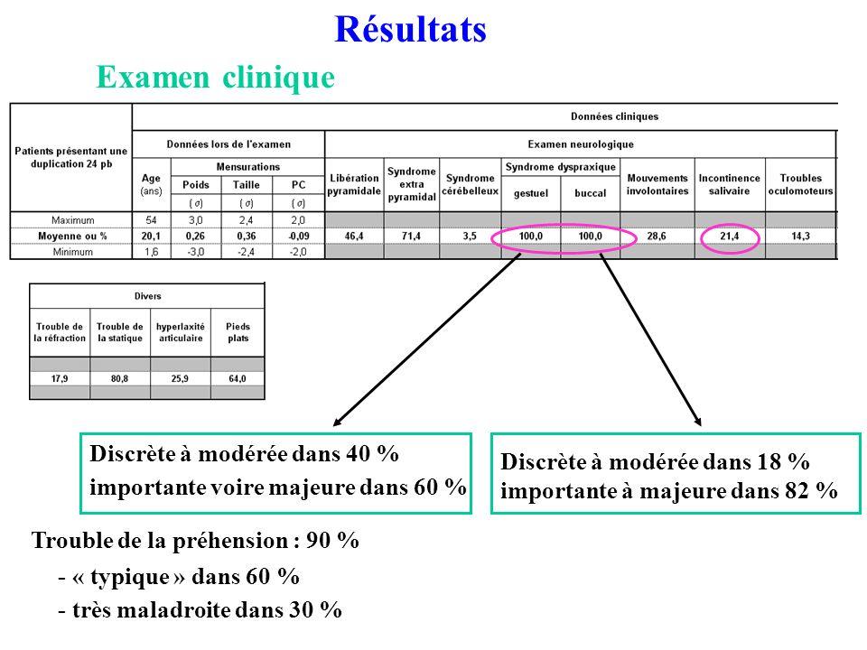 Résultats Examen clinique Discrète à modérée dans 40 %