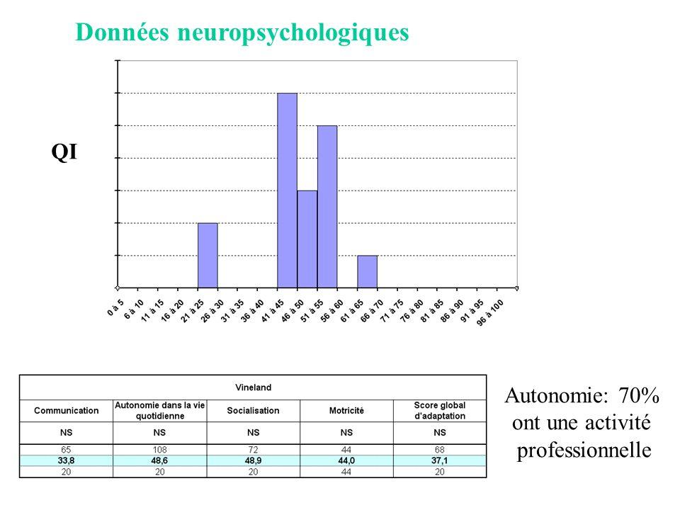 Données neuropsychologiques