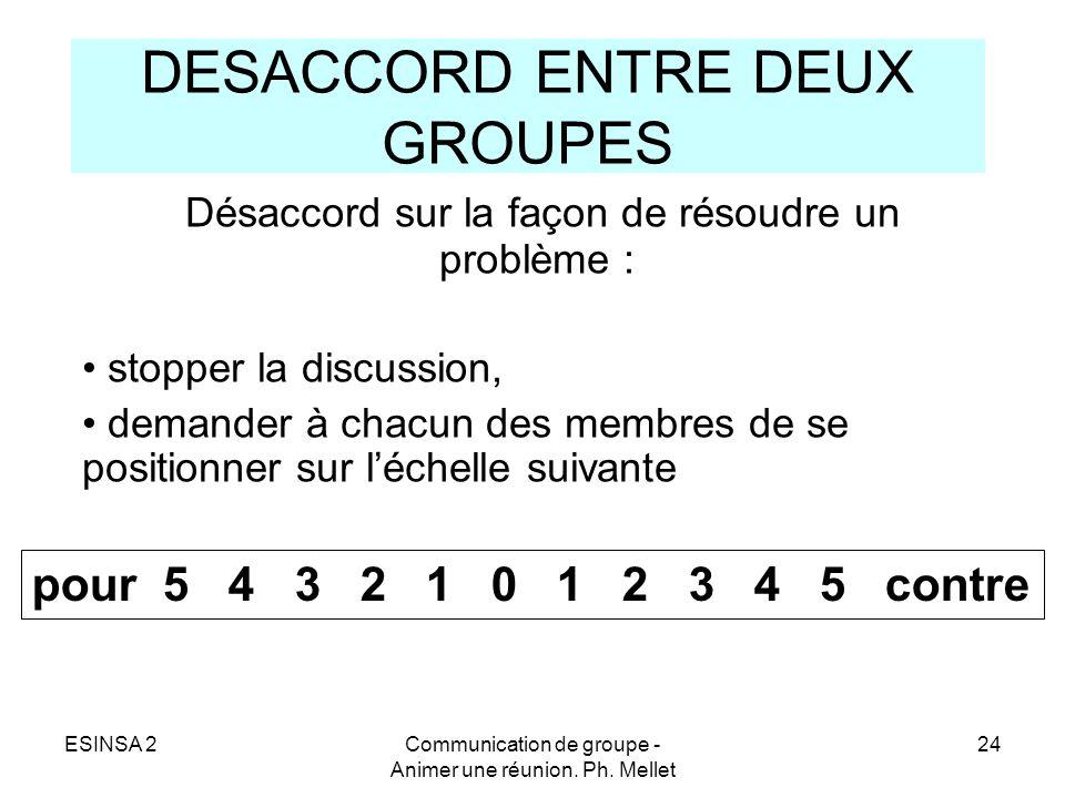 DESACCORD ENTRE DEUX GROUPES