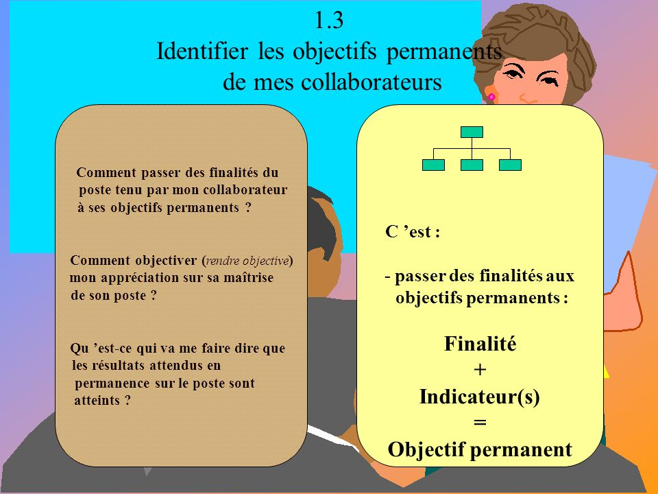 1.3 Identifier les objectifs permanents de mes collaborateurs