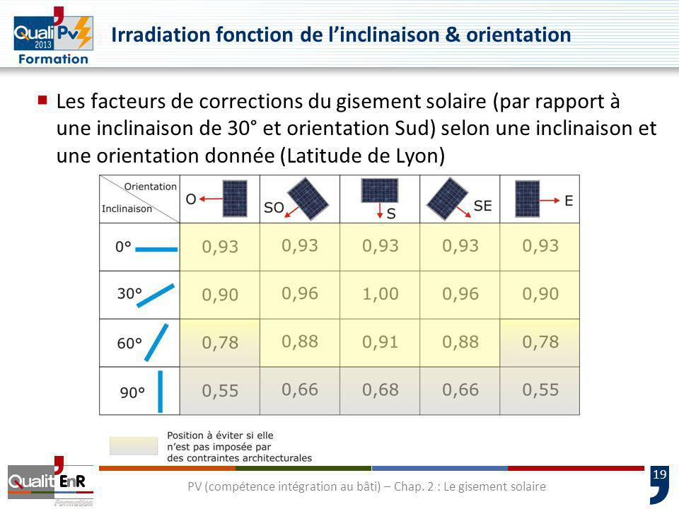 Irradiation fonction de l'inclinaison & orientation