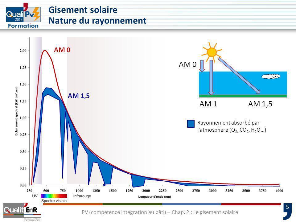 PV (compétence intégration au bâti) – Chap. 2 : Le gisement solaire