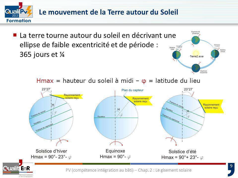 Le mouvement de la Terre autour du Soleil