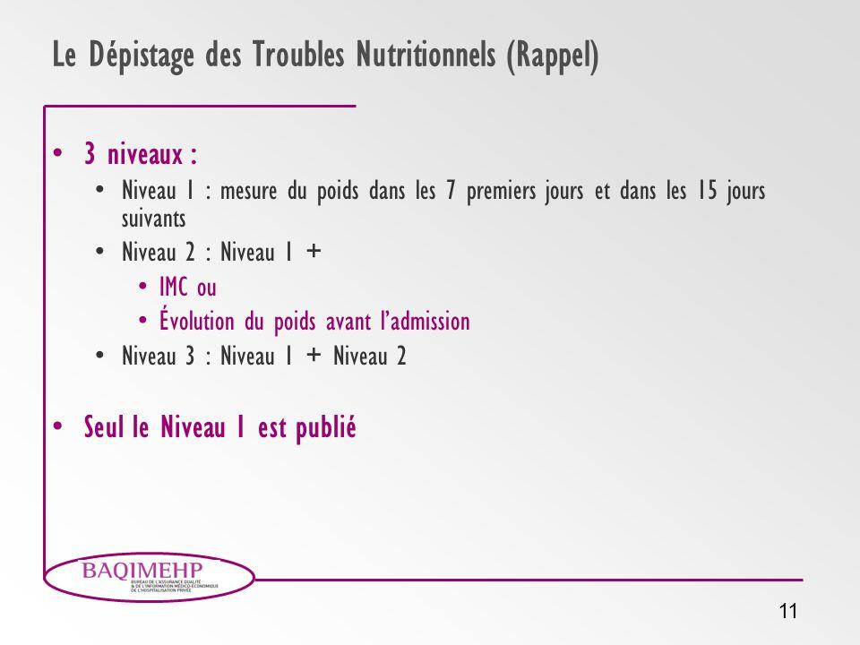 Le Dépistage des Troubles Nutritionnels (Rappel)