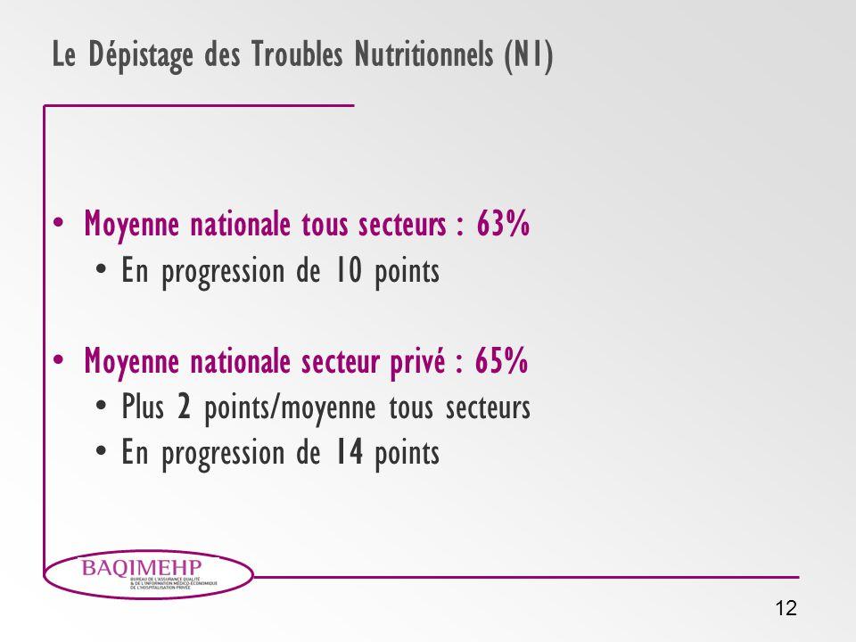 Le Dépistage des Troubles Nutritionnels (N1)