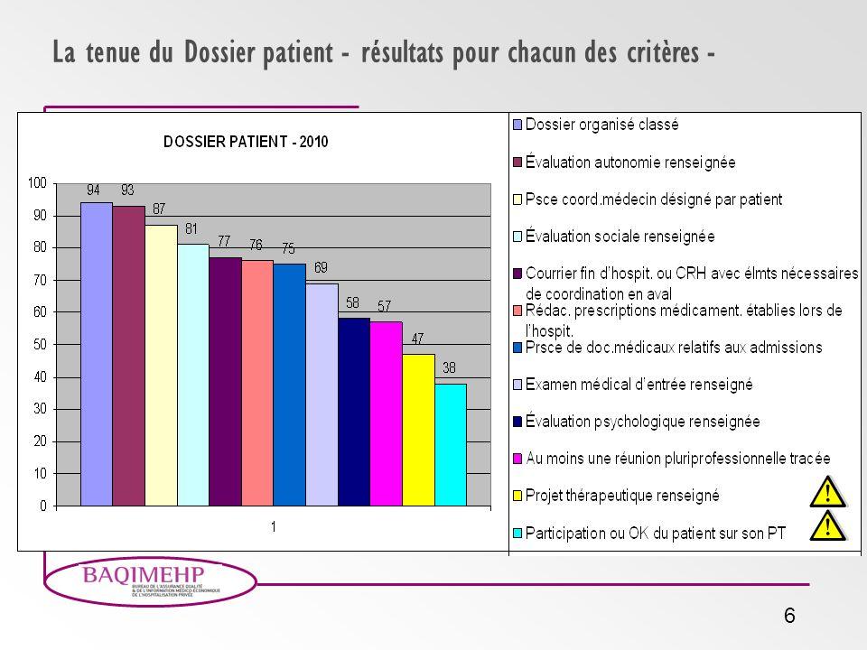 La tenue du Dossier patient - résultats pour chacun des critères -