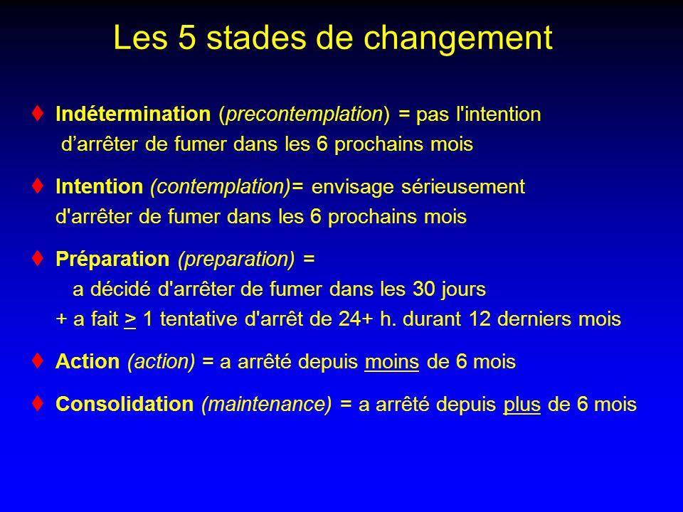Les 5 stades de changement