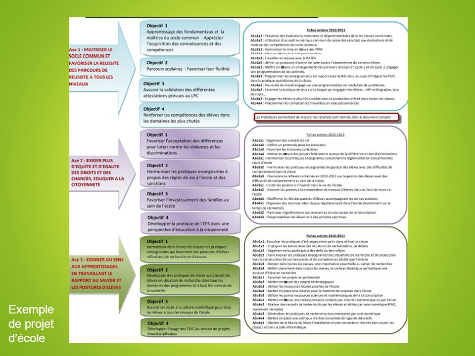 Exemple de projet d'école