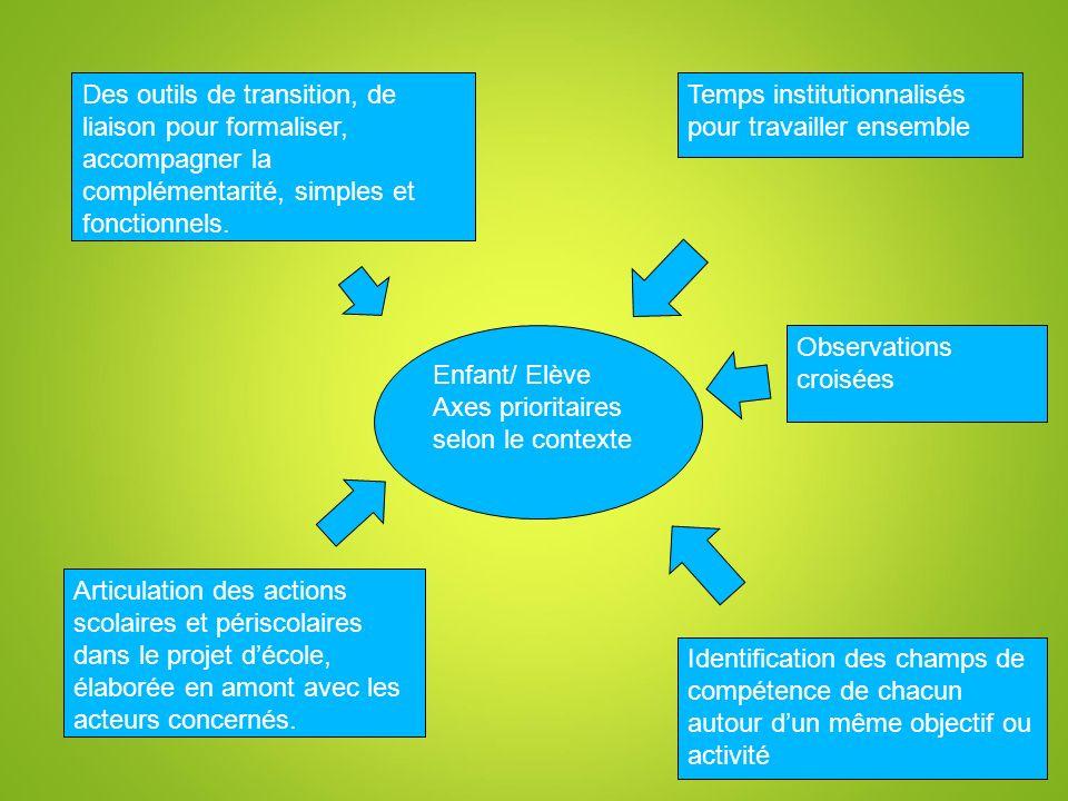 Des outils de transition, de liaison pour formaliser, accompagner la complémentarité, simples et fonctionnels.