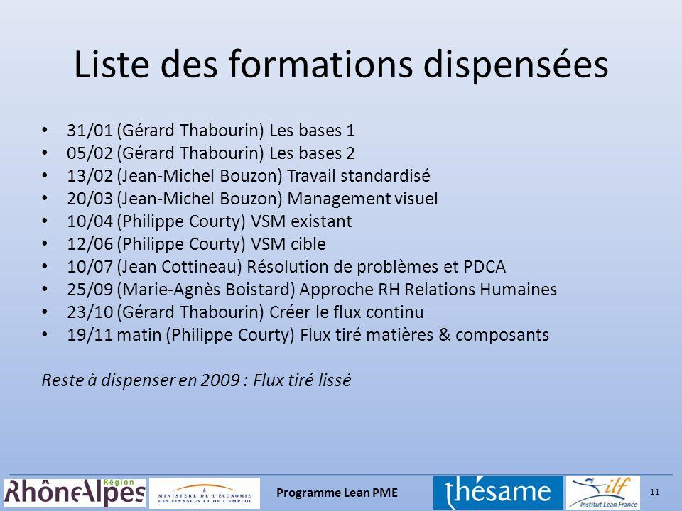 Liste des formations dispensées