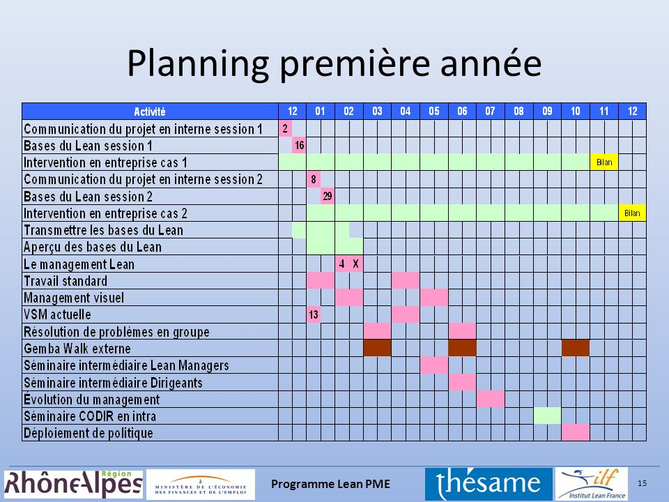 Planning première année