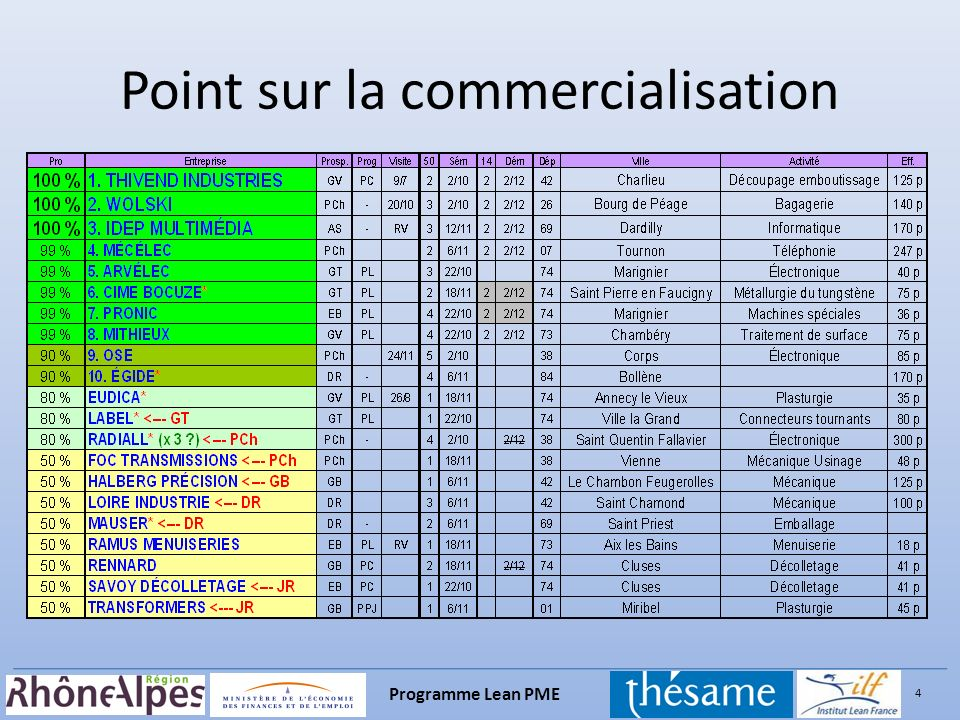 Point sur la commercialisation